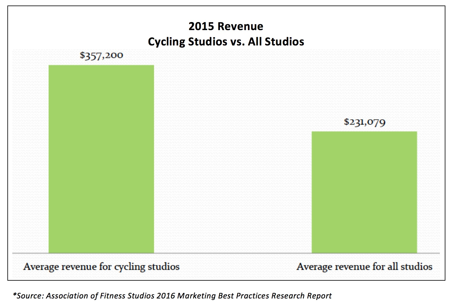 Latest Research: Cycling Studios Generate 55% More Revenue Than